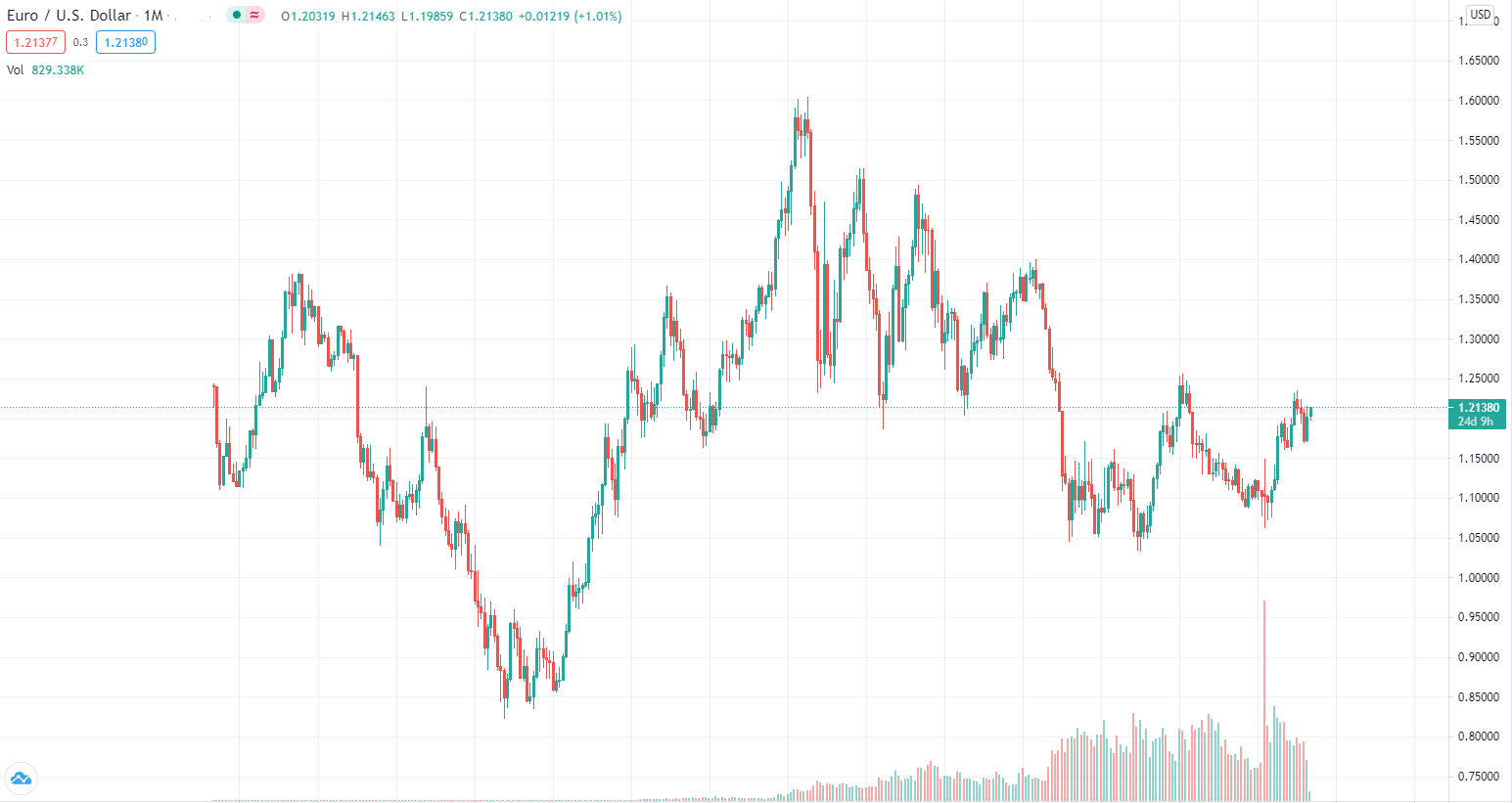 Dogecoin market price
